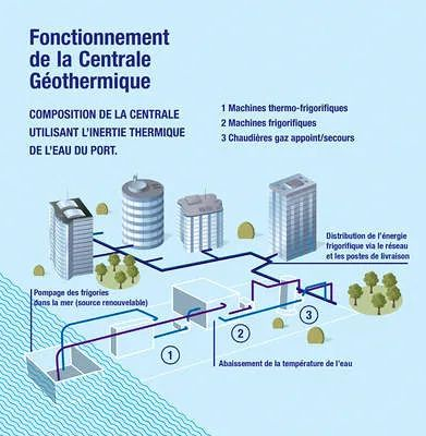 Fonctionnement de la Centrale géothermique de Marseille